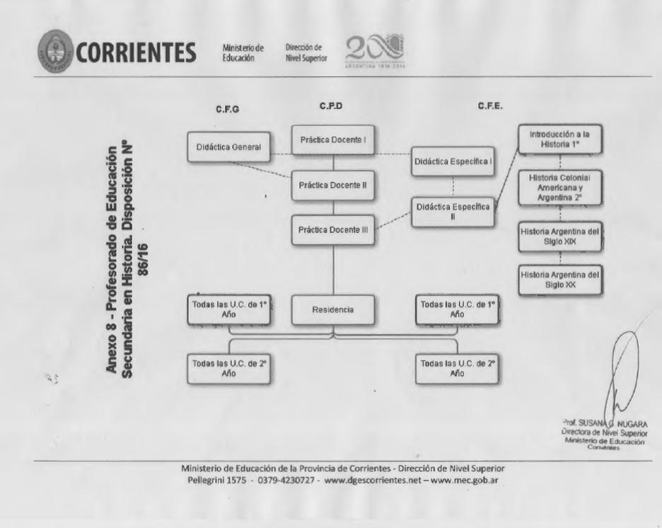 Correlativas Historia-2016