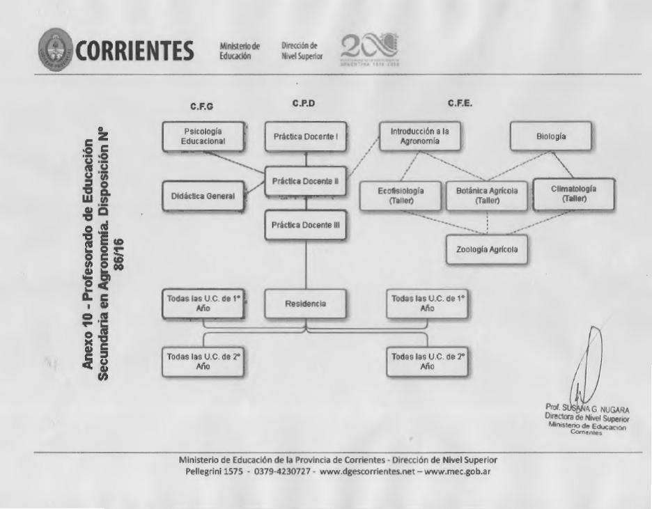 Correlativas Agronomía-2016
